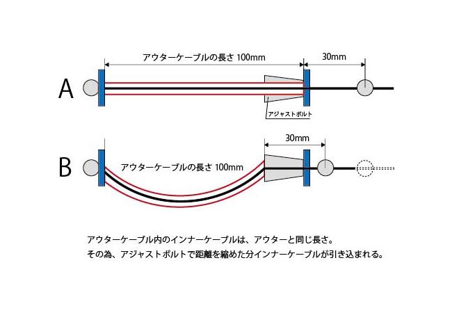 ケーブルアジャストボルトでワイヤーのテンションが変わる仕組み